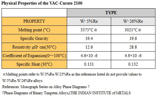 Physical Properties of the VAC-Curate 2100