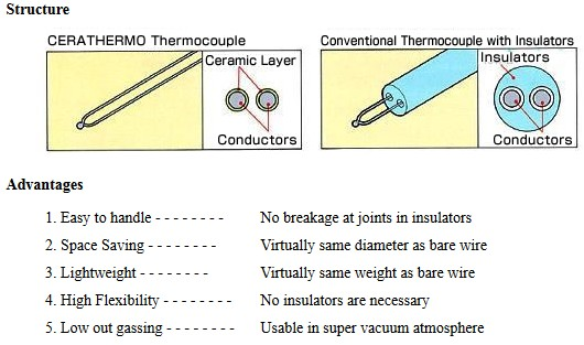 Yamari Structure CERATHERMO Thermocouple